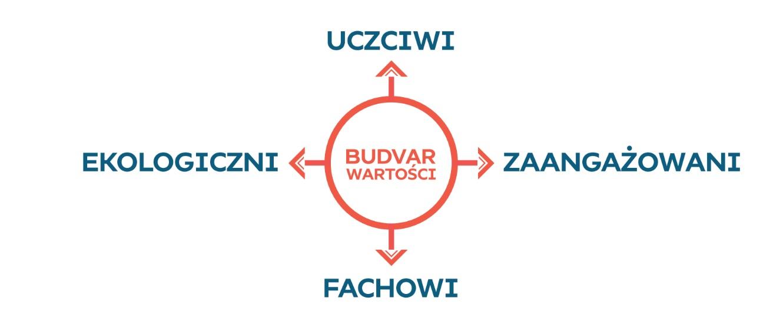 Stop banerom reklamowym_Budvar