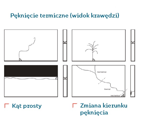 Rodzaje_pęknięć_termicznych_szyby_budvar